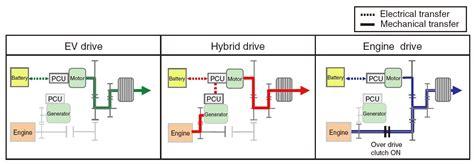 how the honda accord s innovative hybrid system works honda hybrid system auto express