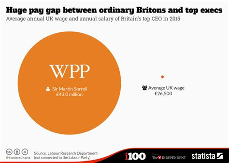 Taking A Gap Year For Mba by Chart Pay Gap Between Ordinary Britons And Top Execs