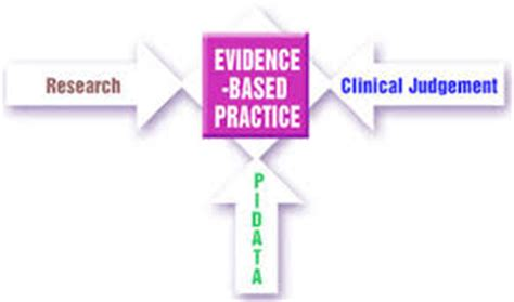 Evidence Based Research Paper by Evidence Based Practice In Nursing Research Papers On Quality In The Nursing Field
