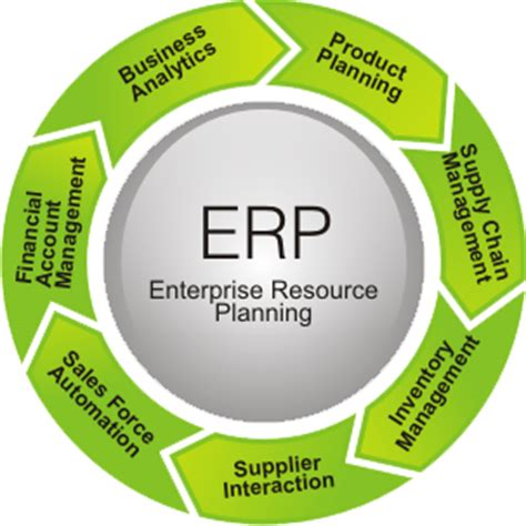 erp the business automation process | nettantra technologies