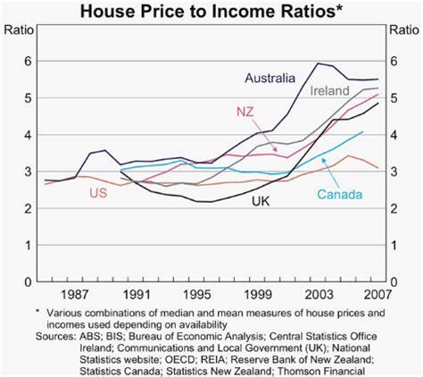 2013 demographia housing affordability survey macrobusiness