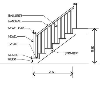 difference between banister and balustrade stair