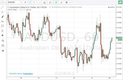 currency converter nzd to aud aud and nzd london time sydney time