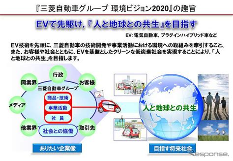 Mitsubishi Motors Environmental Vision 2020 by Formulate Environmental Vision 2020 Mitsubishi Promote