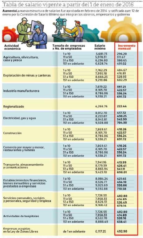 aumento salario minimo domestico 2016 decreto aumento al salario minimo la gaceta honduras 2014