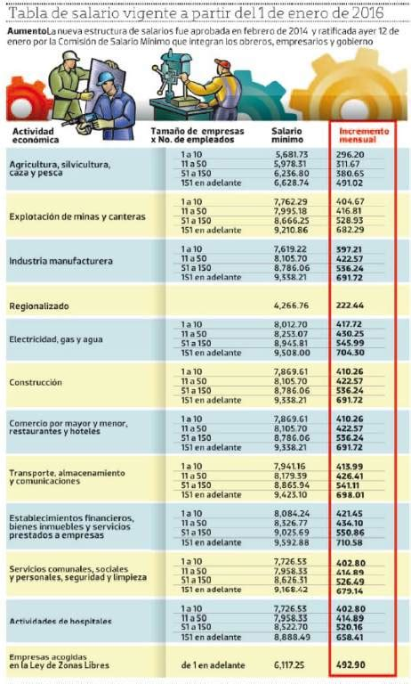 tabla salario bsico 2016 festagro salario m 237 nimo 2016 para honduras