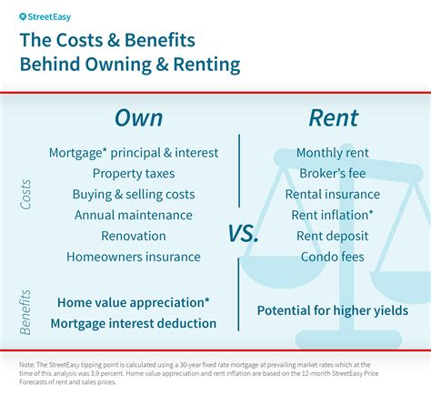 Renting Apartment Vs Buying Condo Tipping Point When Buying Beats Renting In New York City