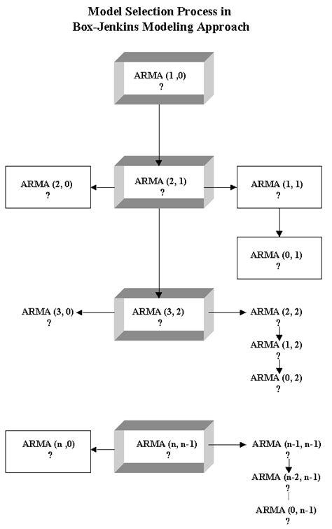 cadena de markov ventas model selection in b j approach to forecasting