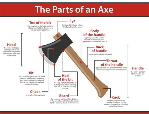 what are the parts of an axe axe and answered