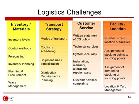 transport management plan template logistics management