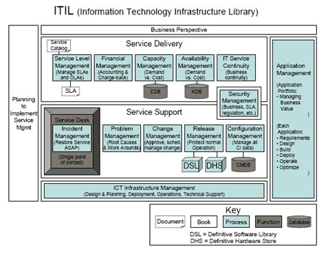 Itil A Foundation For Project Success By Alan Koch Connecting With Quality Itil Financial Management Templates