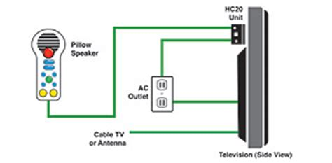 Healthcare Tv Solution With Pillow Speaker Interface