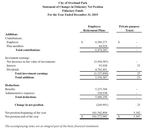 components of income statement academic certificate
