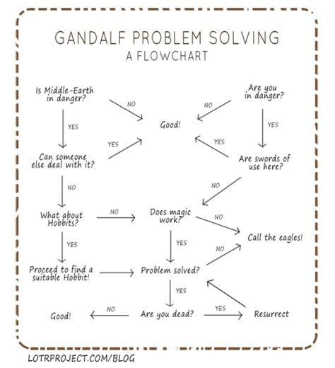 gandalf flowchart flowchart gandalf problem solving