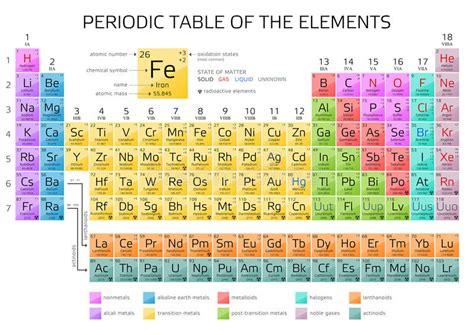 tavola periodica completa di tutto da stare la tabella periodica di mendeleev degli elementi