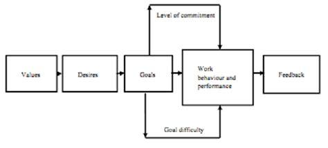 goal setting diagram illustration of goal setting theory mullins 2005