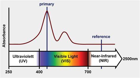 uv l and wavelength kemtrak dcp007 uv photometer industrial in line analyzer