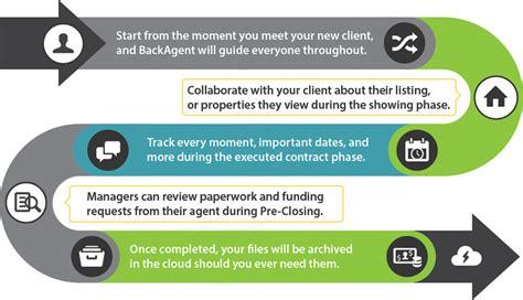 real estate workflow backagent real estate transaction management workflow
