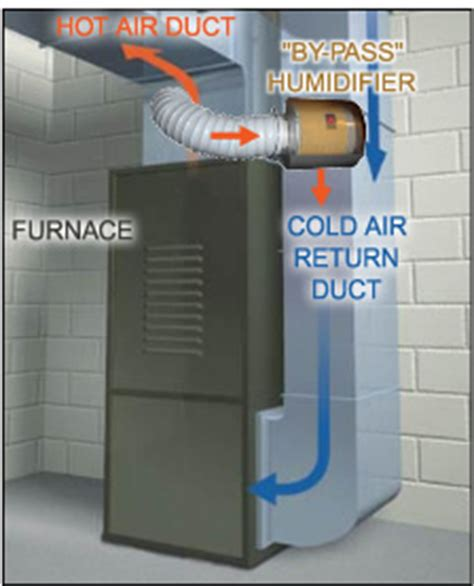 how a central (whole house) humidifier works