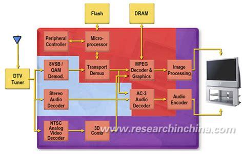 Ic Memory Tv china digital tv ic chip industry report 2006
