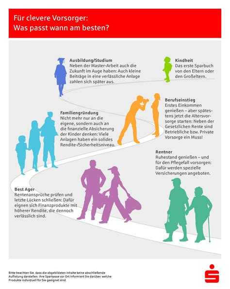 wann überweist die sparkasse infografik altersvorsorge wann beginnen