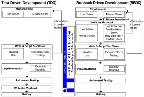 it runbook template runbook driven development the next generation devops