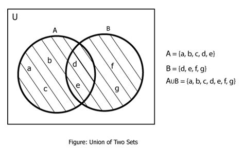 template of union union of sets mathstopia