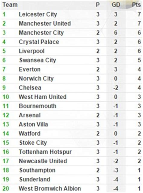 epl table and fixtures premier league table results and remaining fixtures