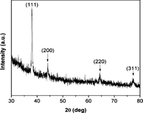 silver x ray diffraction pattern electrochemically active biofilm mediated synthesis of