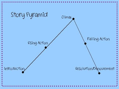 story pyramid template of story pyramids tuck everlasting