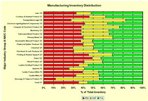 Hairstyles Inventory Turns By Industry by Manufacturing Inventory Turnover Data Strategos