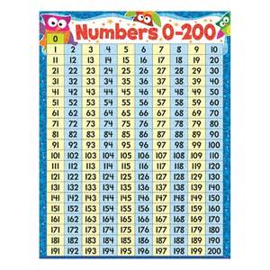 number chart 1 200 quality kiddo shelter