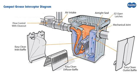 kitchen grease trap design compact grease traps