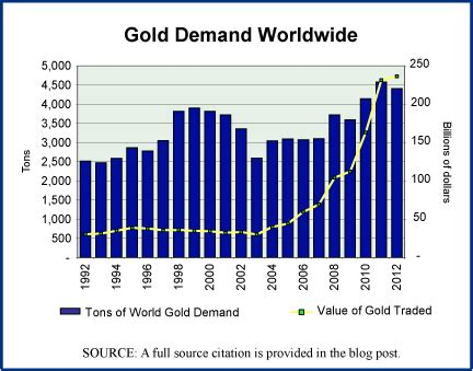 The 2008 Gold Ebay Reports Sharp Increase In Sales Of Gold Jewelry by Metals Archives Editorial Code And Data Inc Editorial