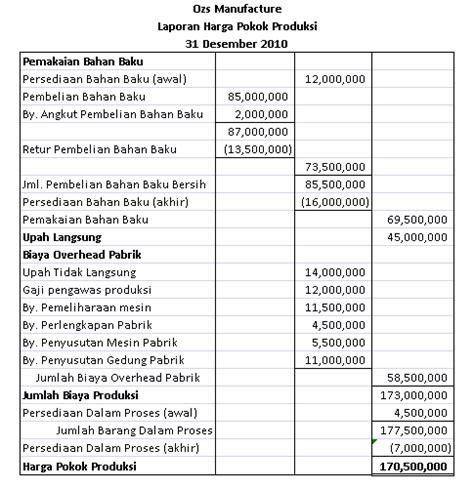 pembuatan perbandingan laporan keuangan yang efektif laporan harga pokok produksi jenimilasari1997