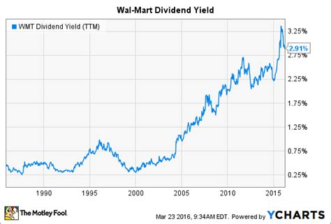 3 stocks with better dividends than home depot inc the
