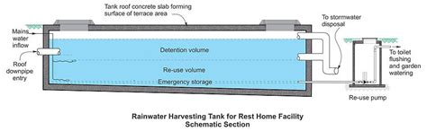 environmental context ltd roof water harvesting and re use