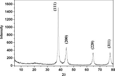 gold xrd pattern xrd pattern of dried powder of gold nanoparticles
