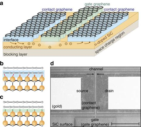 gate graphene transistor tailoring the graphene silicon carbide interface for monolithic wafer scale electronics nature