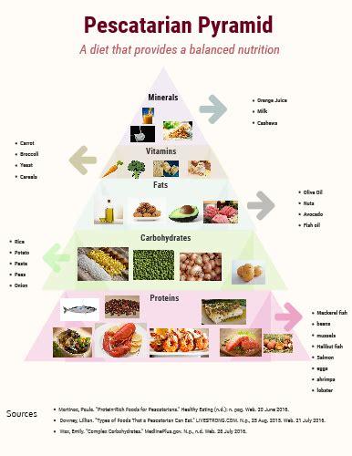 pescatarian pyramid by gabriel gutierrez infographic
