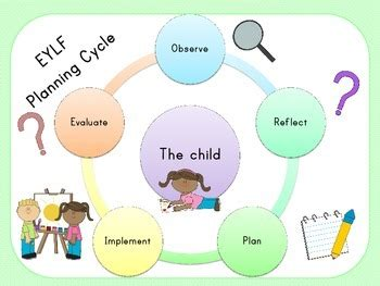 early years learning framework planning templates eylf early years learning framework planning cycle tpt