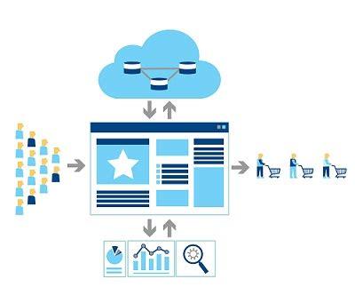 cadena de valor digital 191 qu 233 es el marketing online 12 preguntas respuestas cortas