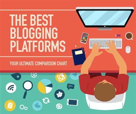 blogging sites   compare platforms
