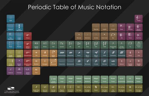 Fm 43 Classic the periodic table of musical notation will impress your theory loving friends classic fm