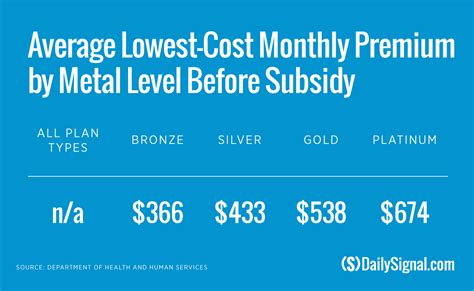 in 6 charts the rising costs of obamacare rates