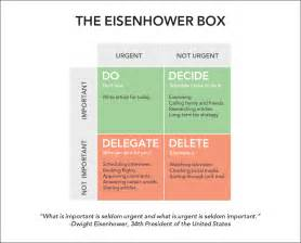 important urgent matrix template how to be more productive and eliminate time wasting