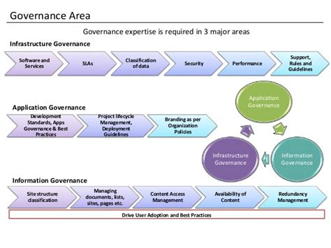 sharepoint 2013 governance model