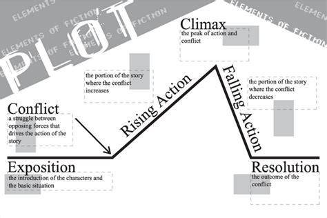 story arc template inside the secret world of allison bruning pre writing