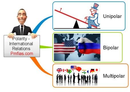 multilateralism – polarity – international relations   pmf ias