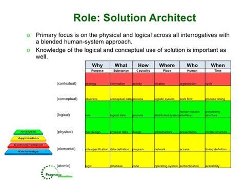 design solution definition design solution definition enterprise architecture roles